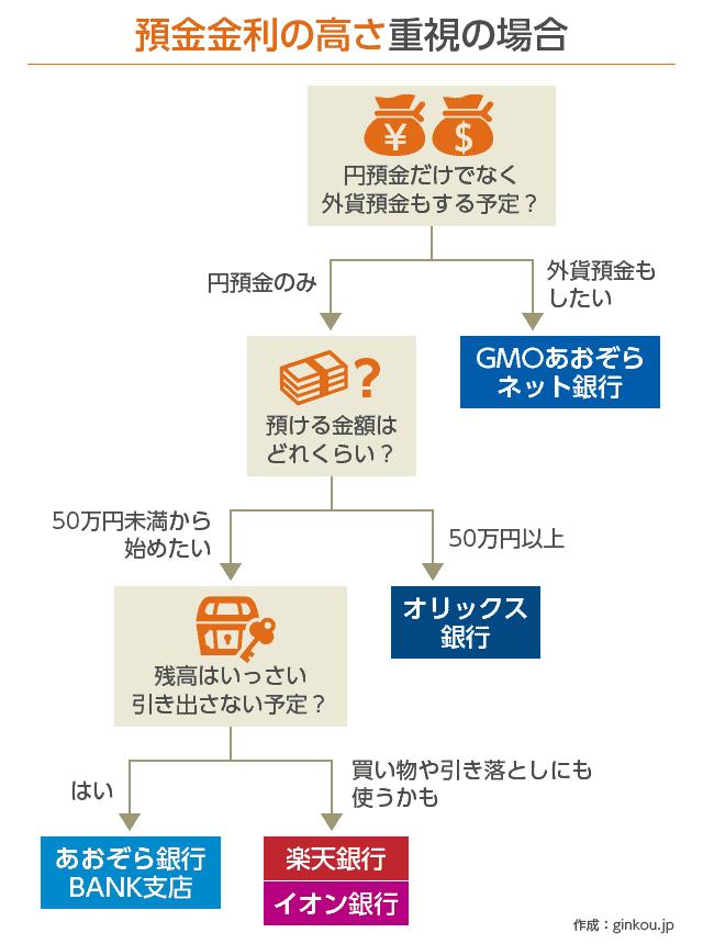 【貯金用】ネット銀行の選び方