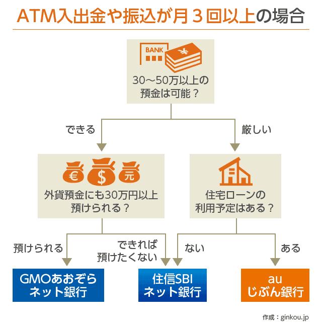 ATM入出金が月3回以上