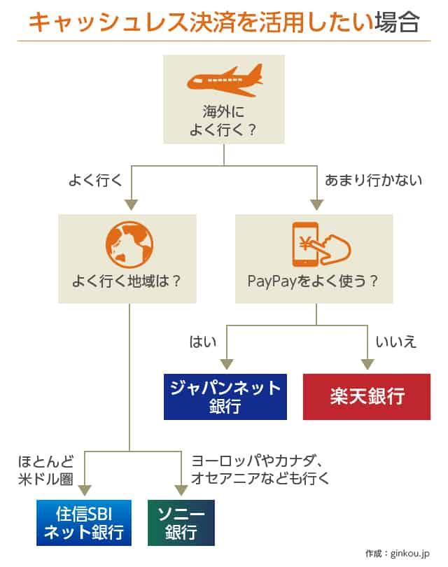キャッシュレス決済向けネット銀行