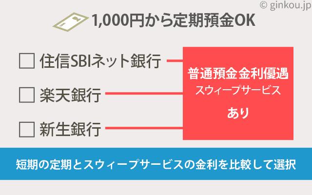 千円定期預金できる銀行