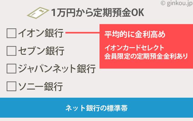 1万円から定期預金できる銀行