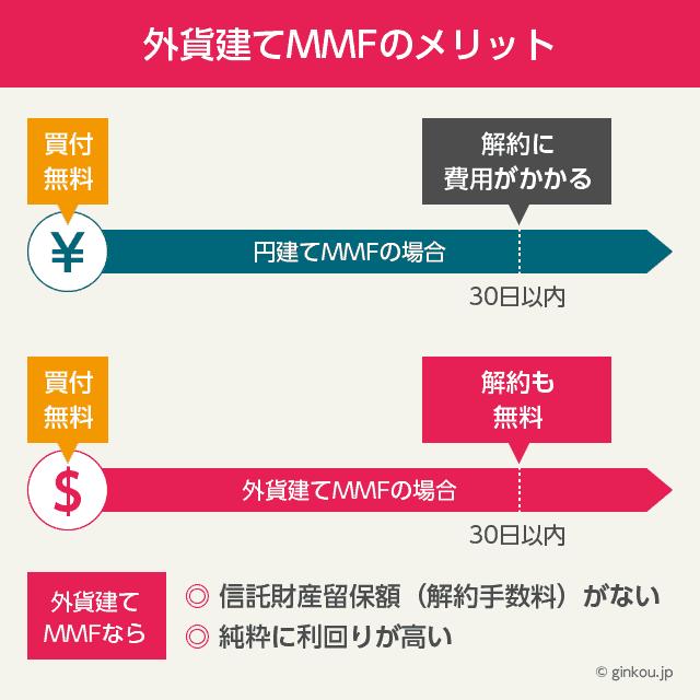 外貨建てMMFのメリット