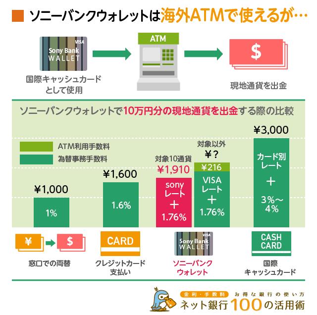 ソニーバンウォレットは国際キャッシュカード同士で比較すると手数料は低い