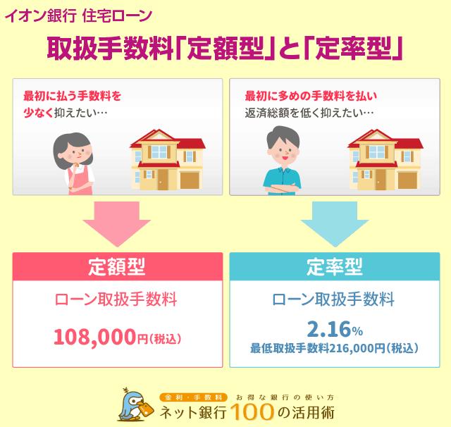 イオン銀行住宅ローンの取扱手数料は定額型と定率型を選択