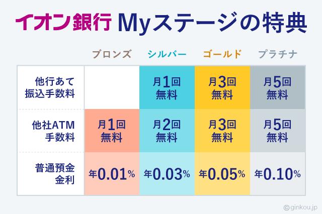 イオン銀行Myステージ 説明図