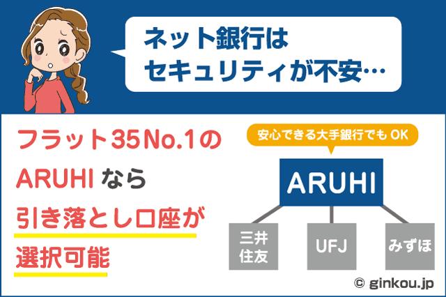 ARUHIの特徴
