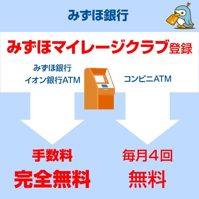 みずほ銀行ATM手数料