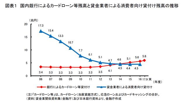 カードローン残高推移グラフ