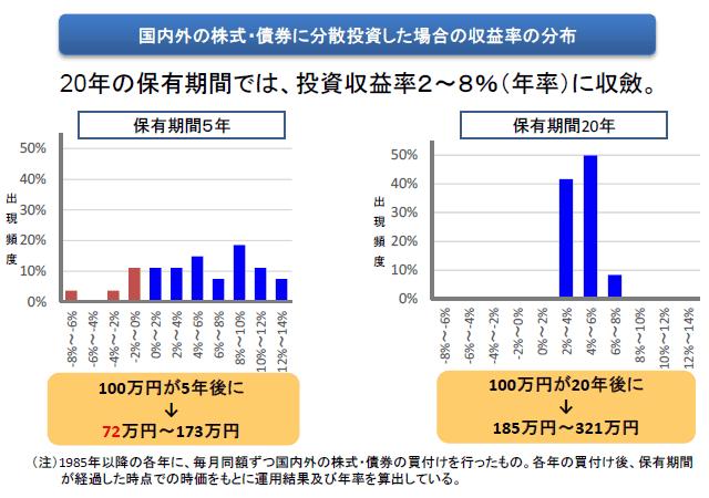 投資収益率のデータ