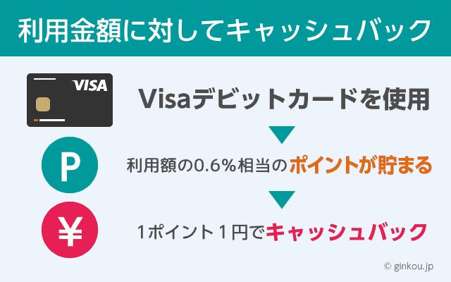 デビットカードは1ポイント1円でキャッシュバック
