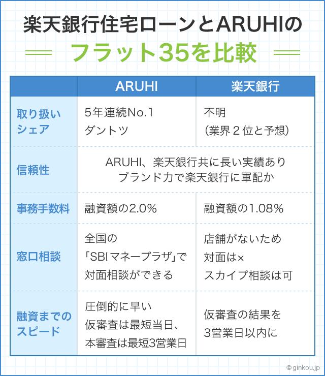 楽天銀行住宅ローンとARUHIのフラット35を比較