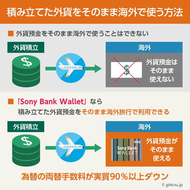 Sony Bank Walletで積み立てた外貨預金を海外旅行で使う