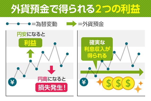 外貨預金で得られる2つの利益