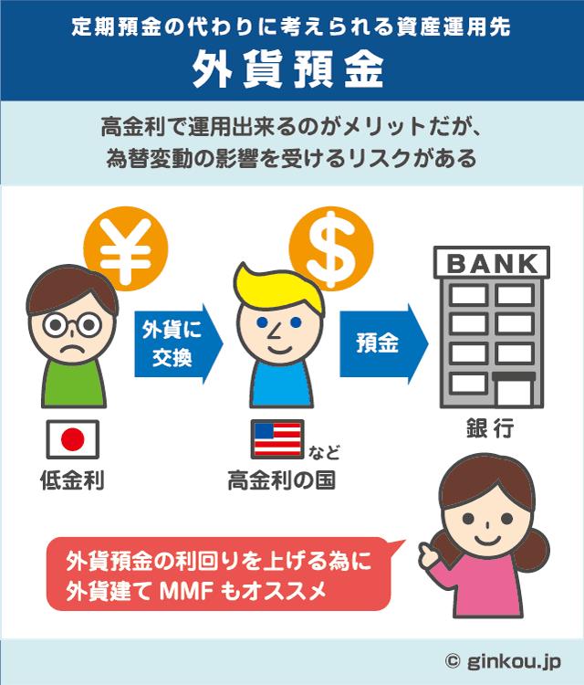 外貨預金で資産運用