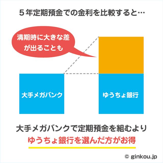 ゆうちょ銀行の5年定期預金はお得