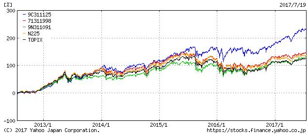ひふみプラスの5年間チャート