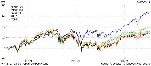 ひふみプラスの3年間チャート