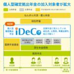 個人型確定拠出年金iDeCoと社会保険の仕組み