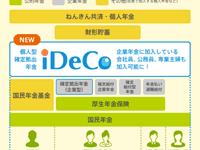 iDeCo(個人型確定拠出年金)と国民年金基金はどちらを選ぶべきか比較