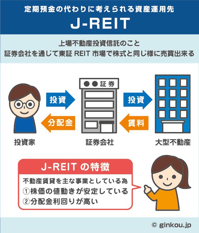 Jリートは不動産賃貸が主な事業