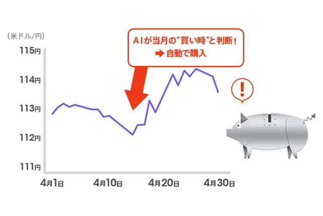 AI外貨自動積立イメージ