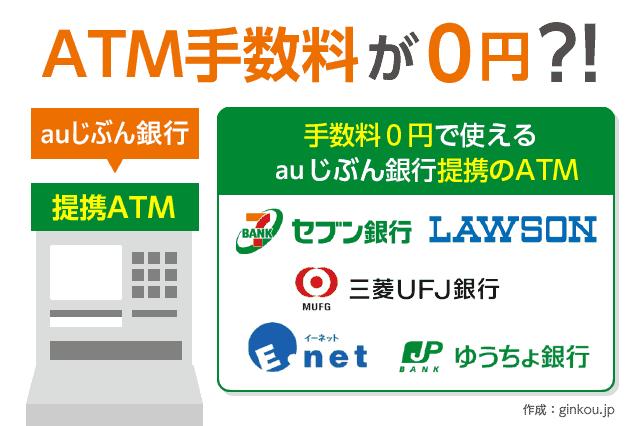 auじぶん銀行の提携ATM