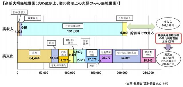 2017年家計調査