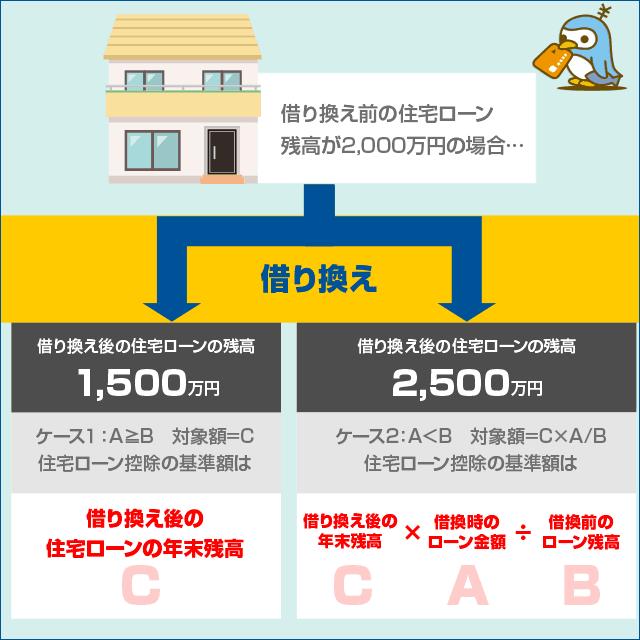 住宅ローン借り換え後の例