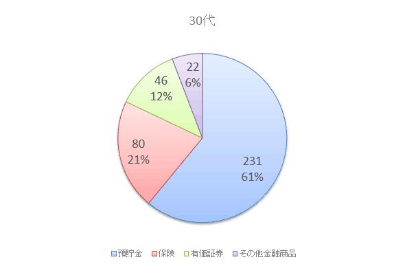 30代の資産保有額と構成比