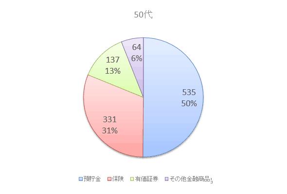 50代の資産保有額と構成比