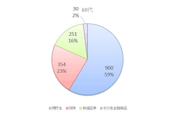 60代の資産保有額と構成比