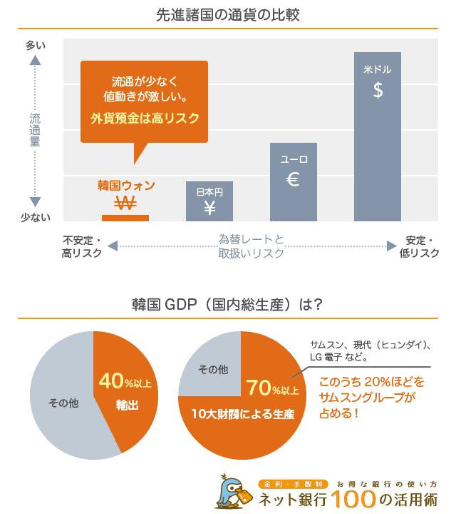 韓国ウォンは流通が少なく値動きが激しい