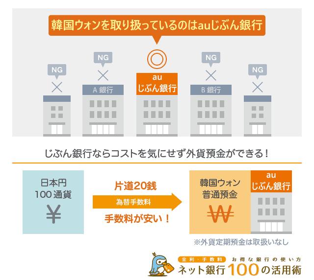 韓国ウォンを外資預金で扱うネット銀行はじぶん銀行だけ