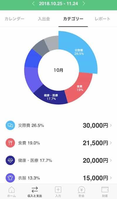LINE家計簿アプリのグラフ