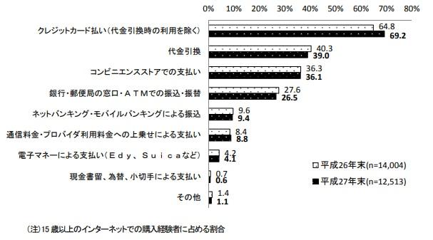 ネット通販の決済方法の統計