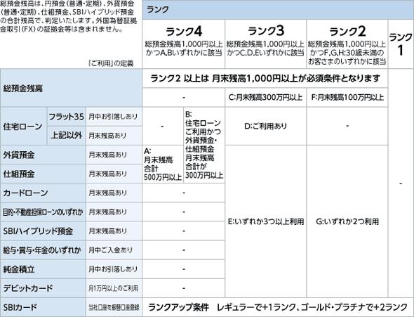 スマートプログラムランクアップ判定表