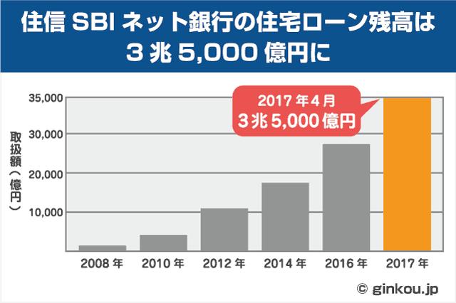 住信SBIネット銀行の住宅ローン貸出実績