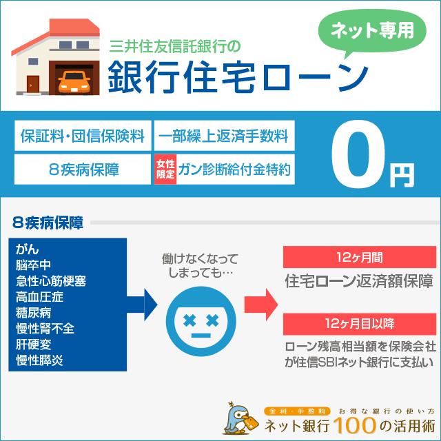 住信SBIが販売代理するネット専用住宅ローン
