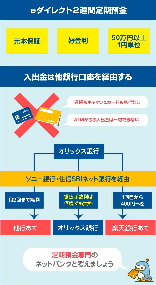 eダイレクト2週間定期預金 振込手数料