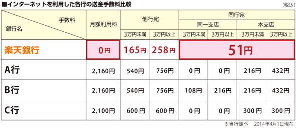 振込手数料の比較