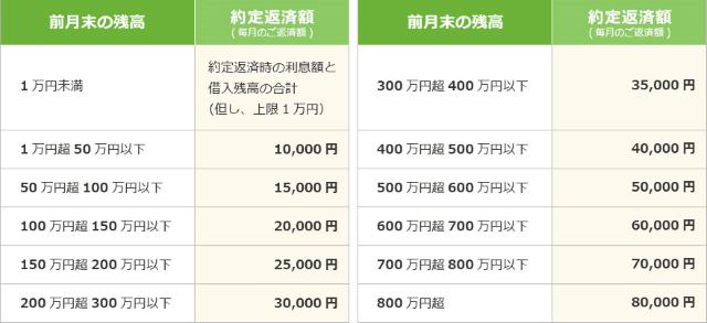 仙台銀行カードローンの約定返済額