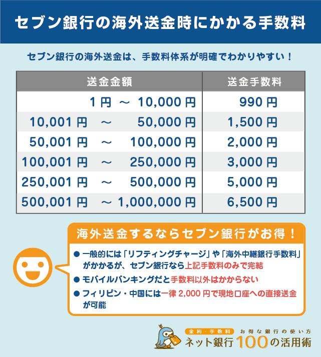セブン銀行の海外送金時にかかる手数料