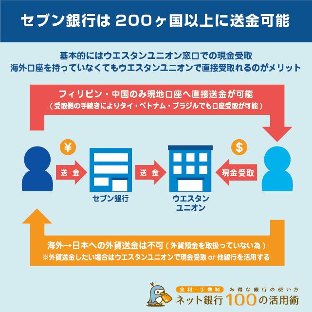 セブン銀行は200ヶ国以上に送金できる