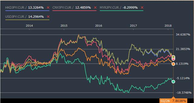 シンガポールドル円のチャート
