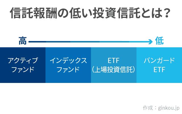 投資信託とバンガードETFの比較