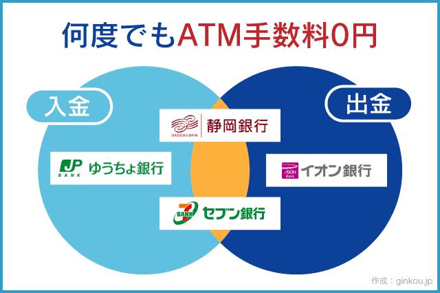 静岡銀行ATM手数料