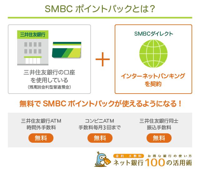 SMBCポイントパックは登録無料でATM手数料無料
