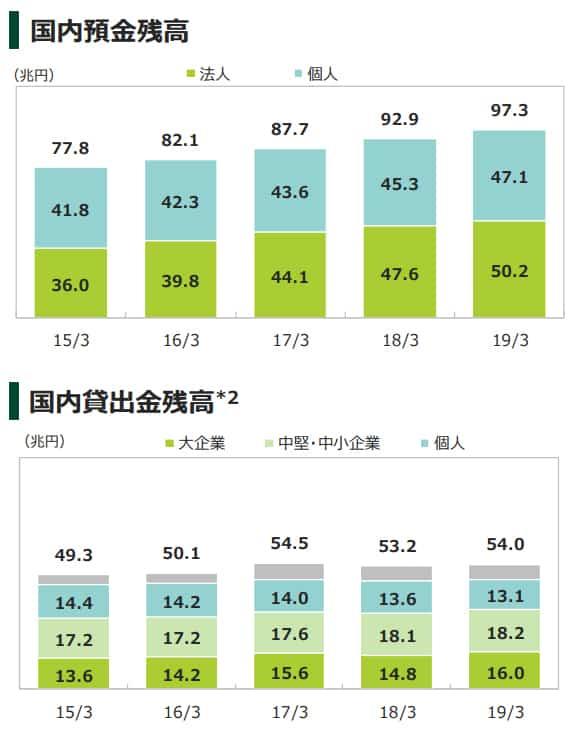 三井住友銀行の投資家説明資料