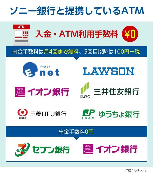 ソニー銀行の提携ATM