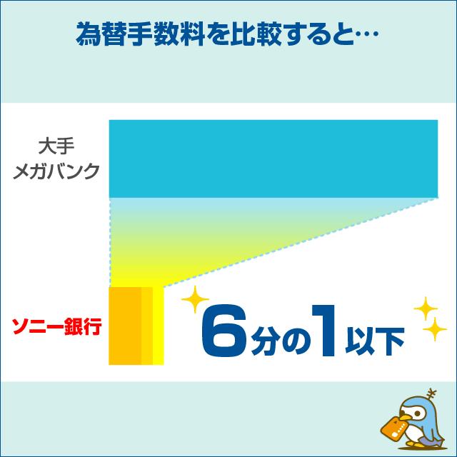 ソニー銀行の為替手数料